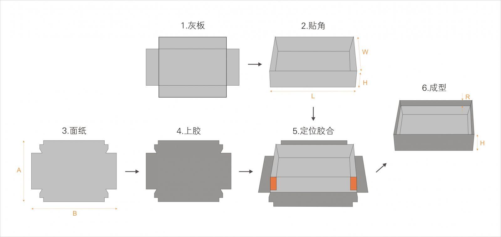 Automatic rigid box machine, rigid box line, Set up box machine, cardboard box machine, mobile phone box machine